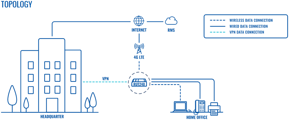 Teltonika 4G/LTE Internet-VPN-routers supporting business continuity during the COVID-19 pandemic which requires a Secure and reliable remote office connectivity