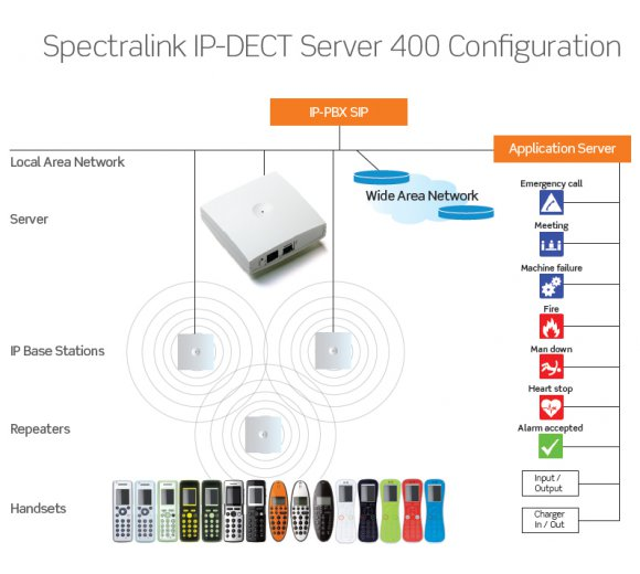 Spectralink KWS400 (IP-DECT Server 400) for max 3 x Spectralink IP-DECT Base Station and/or up to 3 x Spectralink DECT Repeaters), PoE only, incl. 12 user License and 6 voice channel, Part-No.: 02344500