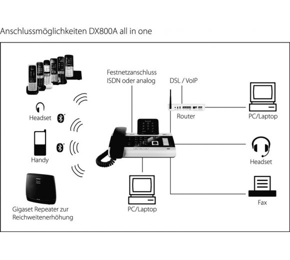 Gigaset DX800A isdn/analog/voip all in one mit Anrufbeantworter