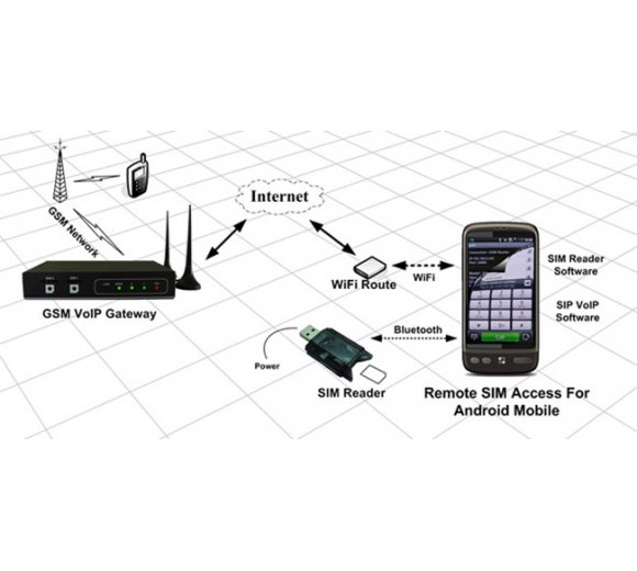 Gempro Gsim apk for Android Smartphone