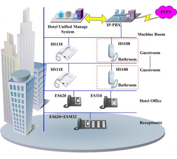 ESCENE HS108(v2) Hotel Bathroom IP Phone, PoE, without Display