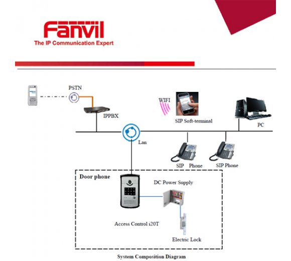 Fanvil i20S SIP Door Phone with 2 SIP Lines, Access Control (by call, by code, IC/RFID), OpenVPN, PoE