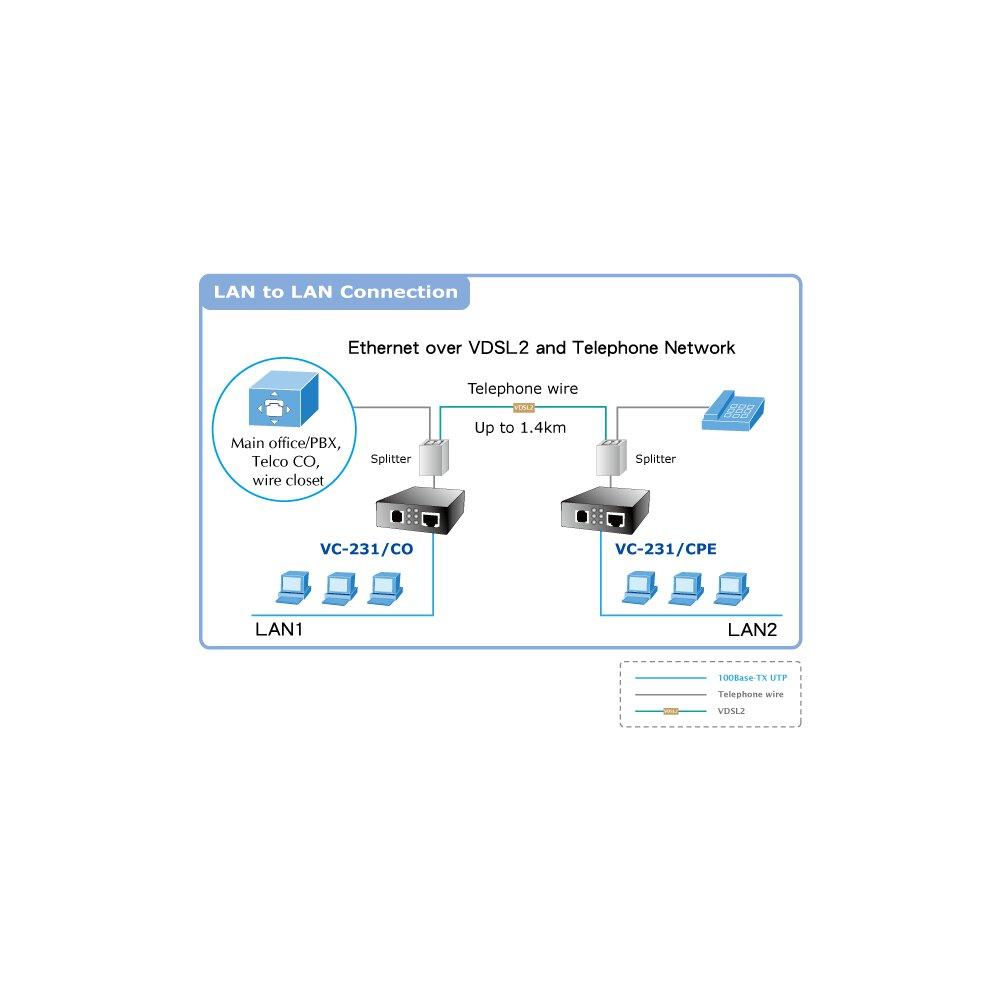 Planet Vc 231 100 Mbps Ethernet Over Vdsl2 Konverter 30a Profil 87 81