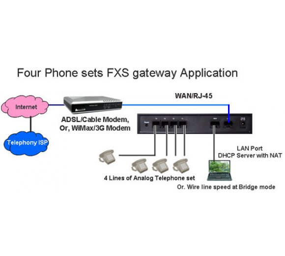 Welltech WellGate 2504A  with PoE on WAN - 4 port FXS (analog Telefon/Fax) Analog VoIP Gateway (3CX support)